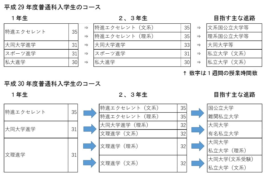 普通科コース変更2.JPG